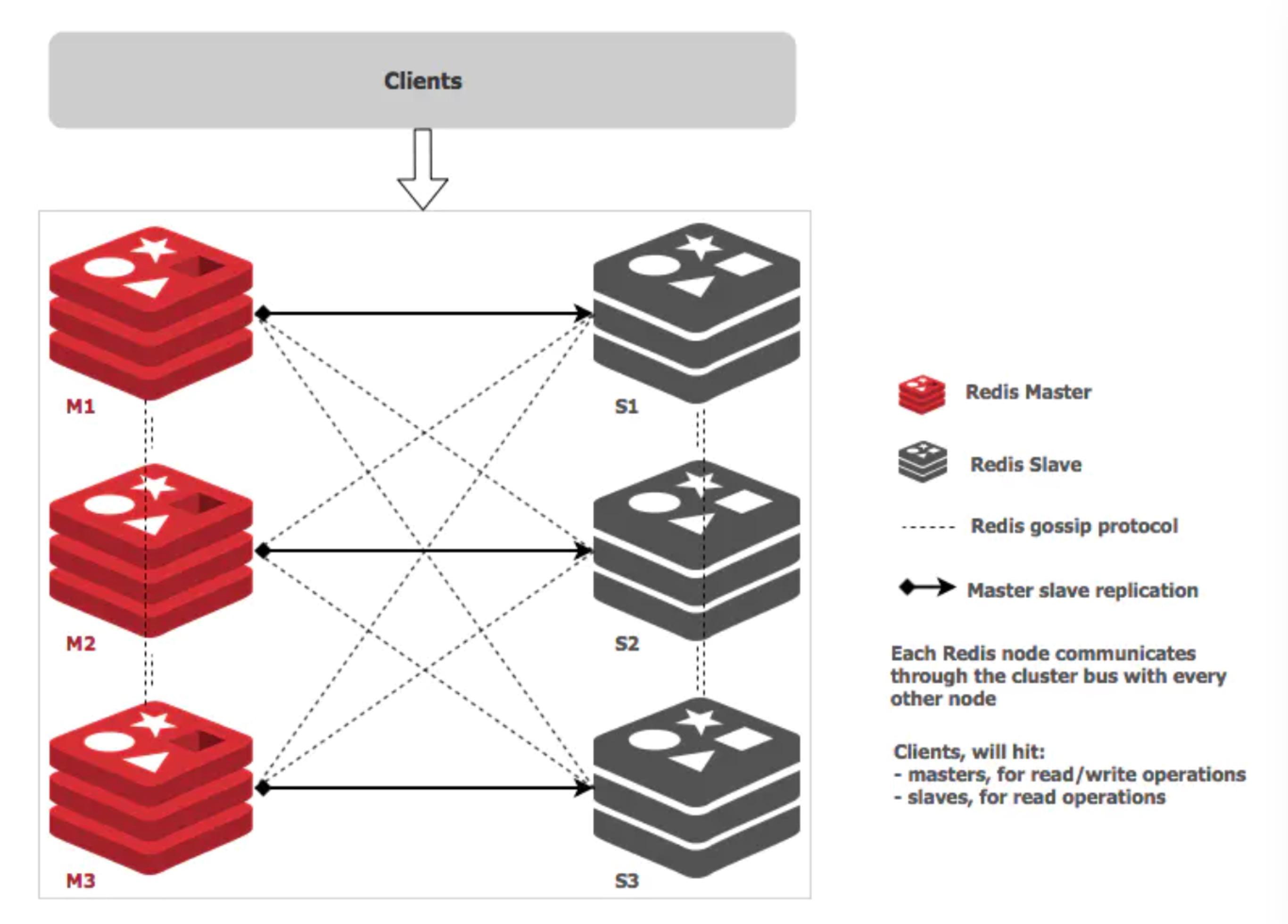 redis_cluster